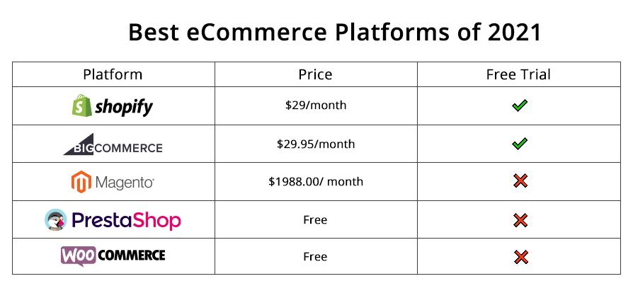 Best eCommerce Platforms of 2021