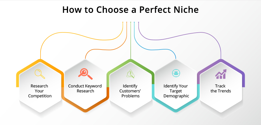 How to Choose Perfect Niche