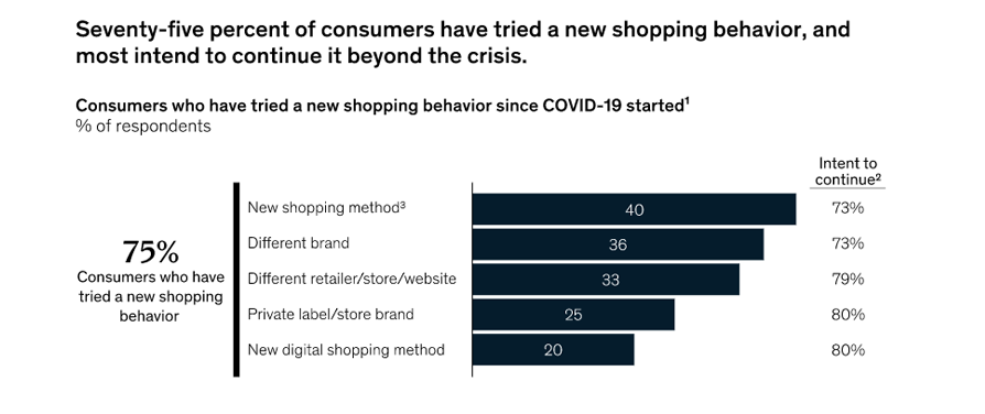 shoppers-shifting-brands