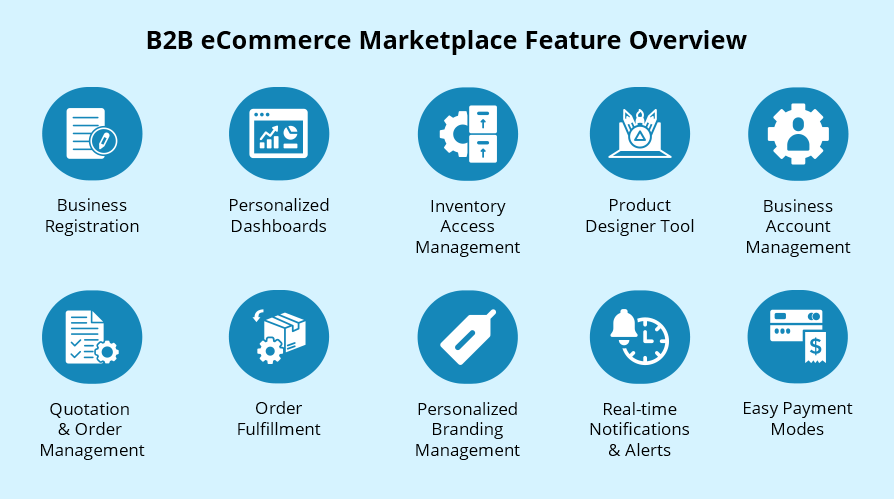 B2B eCommerce Marketplace Feature Overview