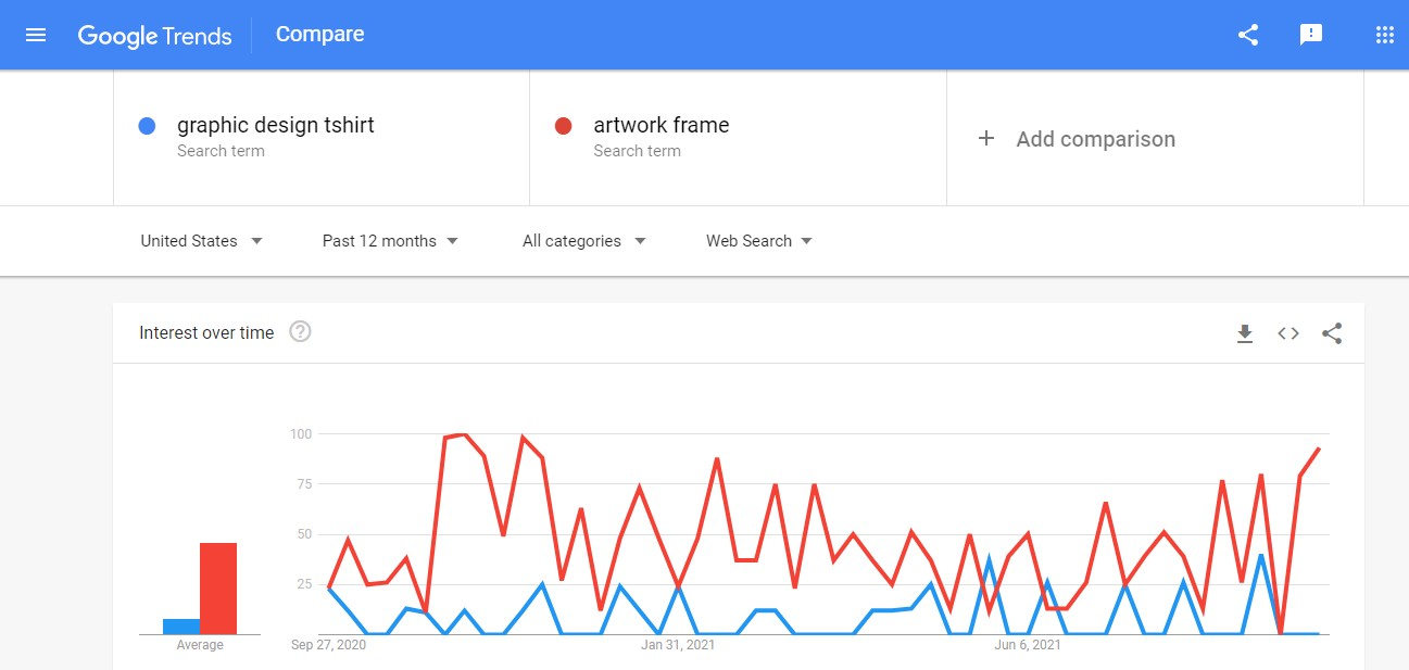Compare product ideas with Google Trends