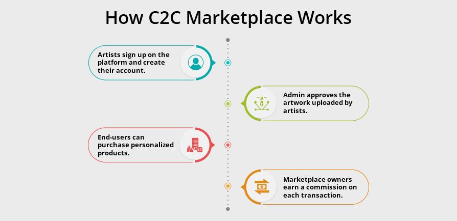 How C2C Marketplace Works