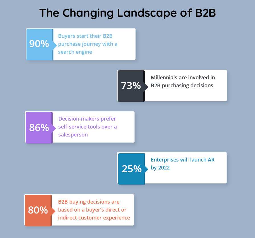 How to Build a B2B Marketplace - A Complete Guide