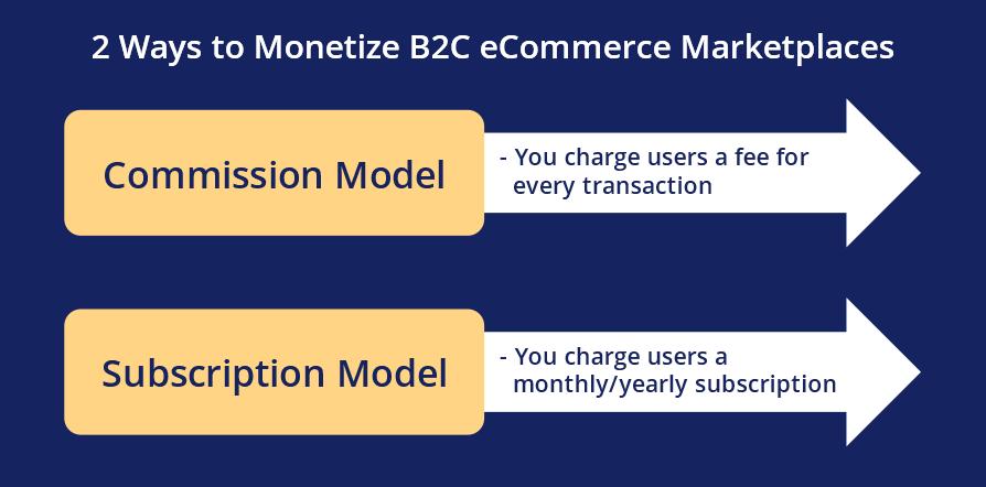 2 Ways to Monetize B2C eCommerce Marketplaces
