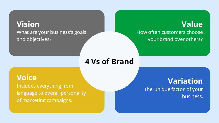 4 Vs of Brand