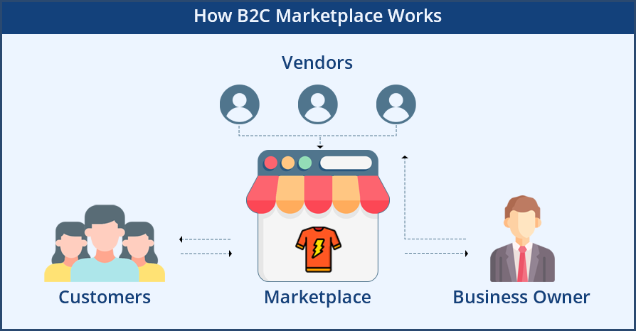 How B2C Marketplace Works