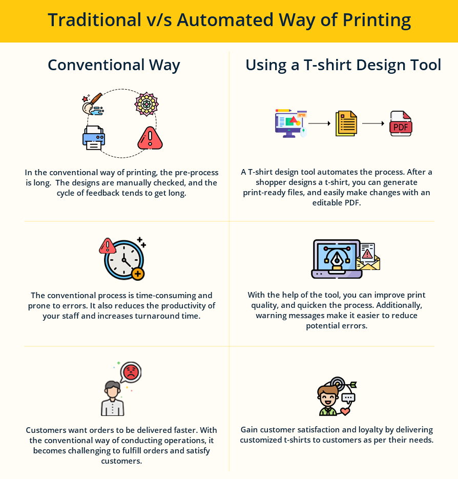 Traditional v_s Automated Way of Printing